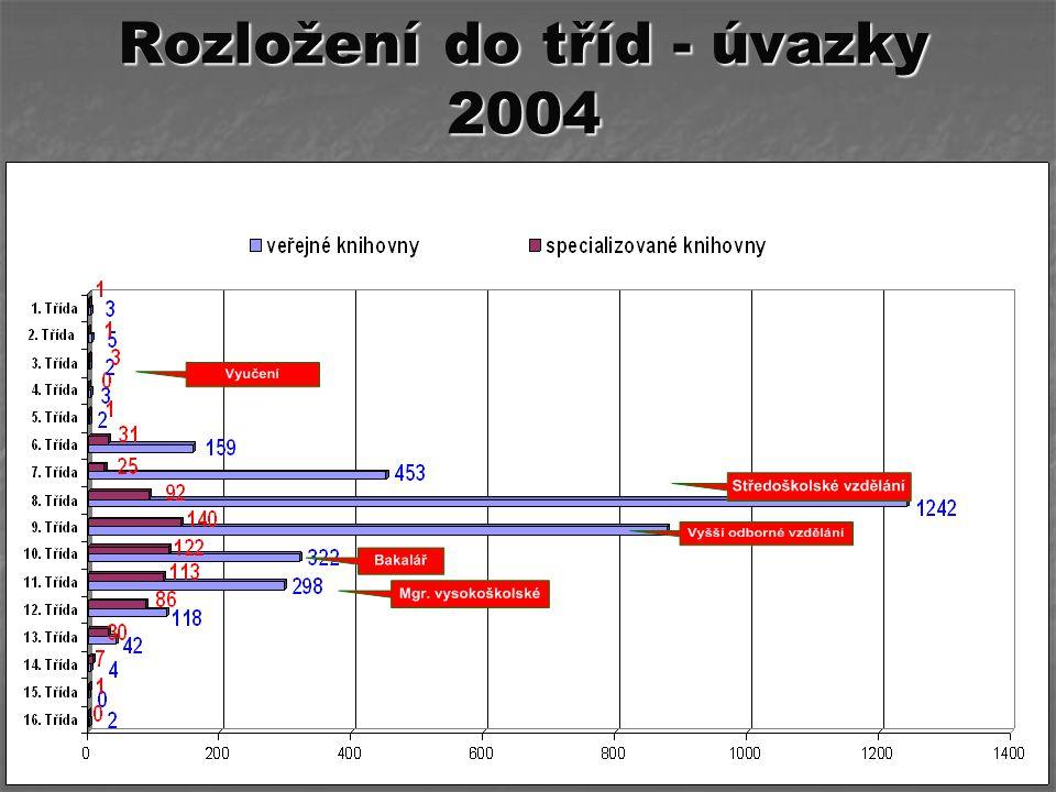 Rozložení do tříd - úvazky 2004