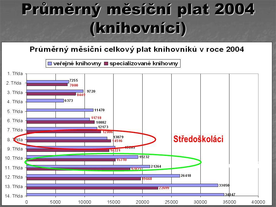 Průměrný měsíční plat 2004 (knihovníci) Středoškoláci Vysokoškoláci