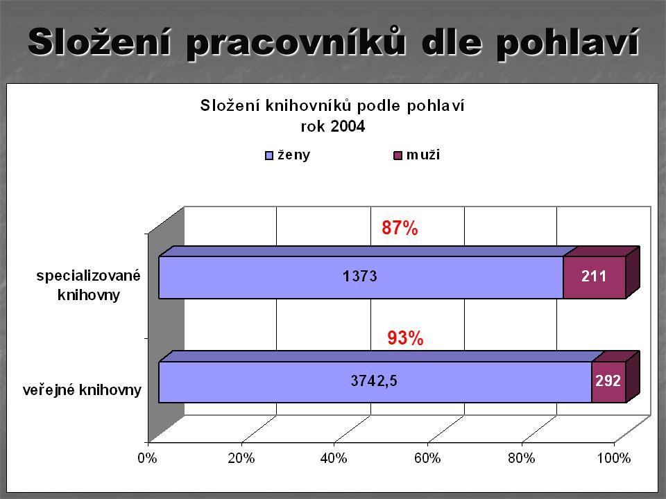 87% 93%