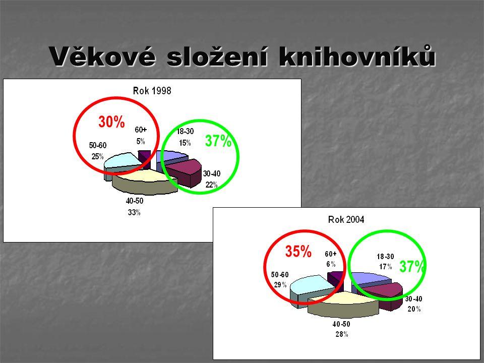 Věkové složení knihovníků 37% 30% 35%