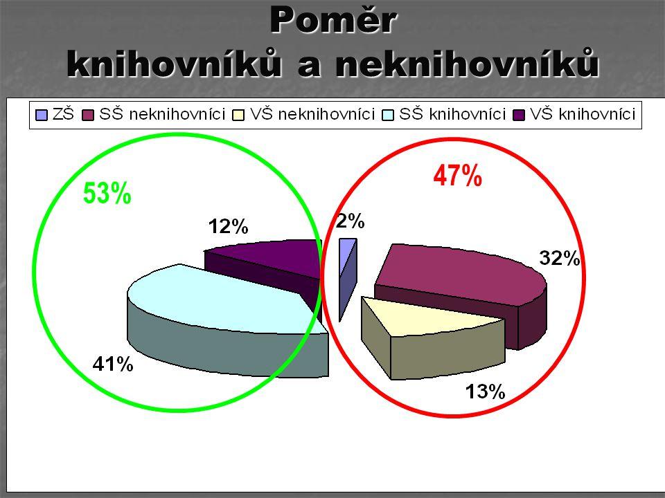 Poměr knihovníků a neknihovníků 53% 47%