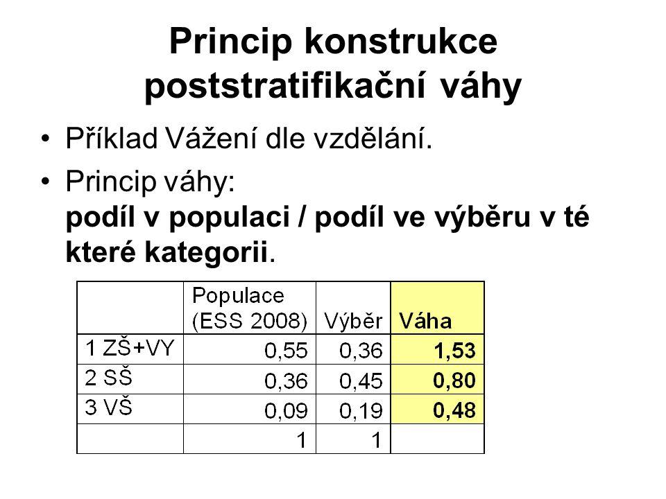 Princip konstrukce poststratifikační váhy Příklad Vážení dle vzdělání. Princip váhy: podíl v populaci / podíl ve výběru v té které kategorii.