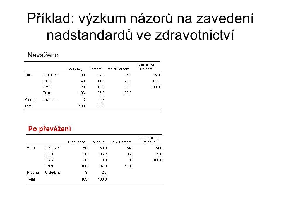 Příklad: výzkum názorů na zavedení nadstandardů ve zdravotnictví Neváženo Po převážení