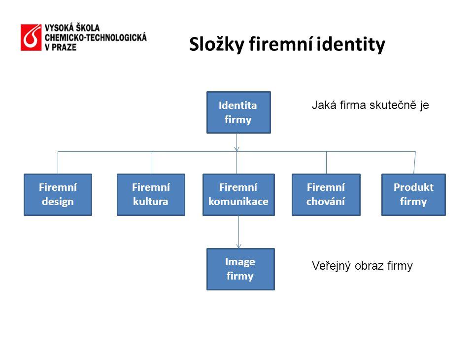 Složky firemní identity Identita firmy Firemní design Firemní kultura Firemní komunikace Firemní chování Produkt firmy Image firmy Jaká firma skutečně je Veřejný obraz firmy