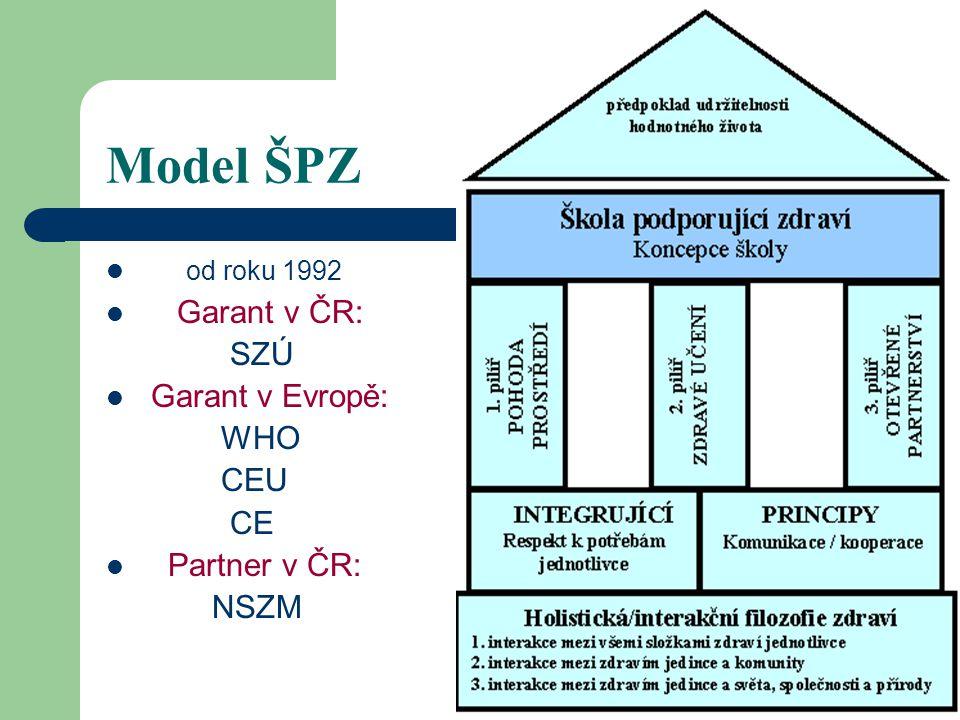 Model ŠPZ od roku 1992 Garant v ČR: SZÚ Garant v Evropě: WHO CEU CE Partner v ČR: NSZM