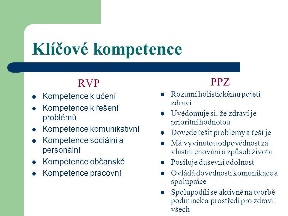 Výhody Existující a realizovaný model (Havlínová, M. et al. (1998): Program podpory zdraví ve škole. Praha, Portál.) - komplexní pohled na potřeby člo