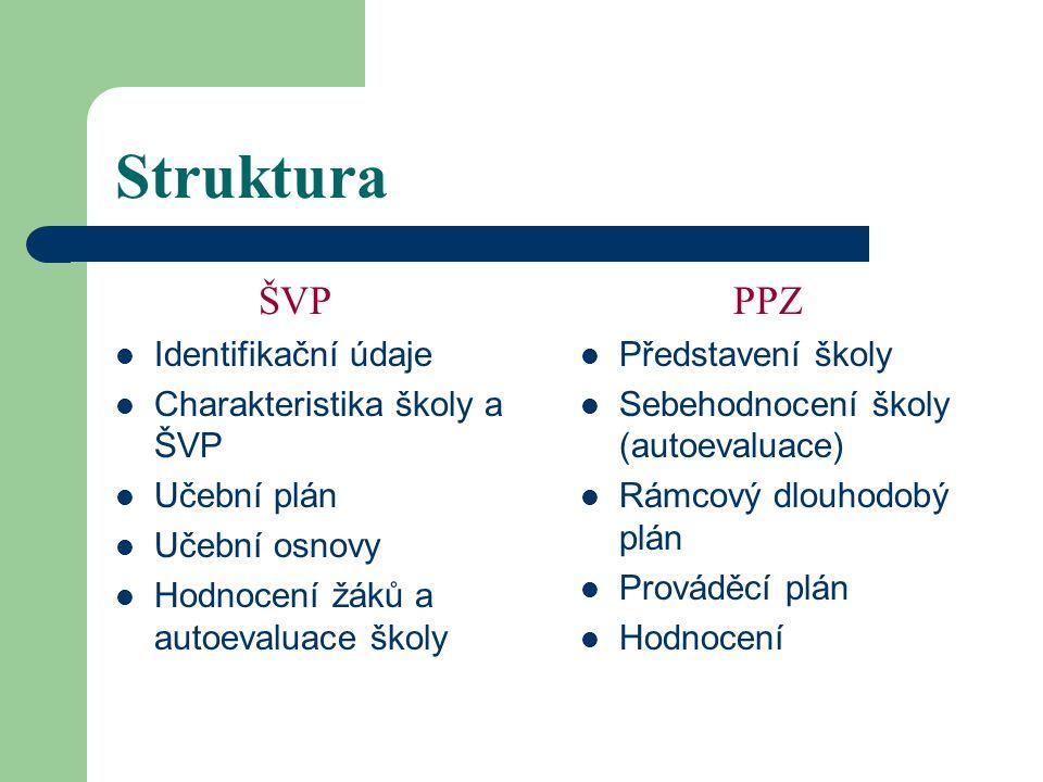 Struktura ŠVP Identifikační údaje Charakteristika školy a ŠVP Učební plán Učební osnovy Hodnocení žáků a autoevaluace školy PPZ Představení školy Sebehodnocení školy (autoevaluace) Rámcový dlouhodobý plán Prováděcí plán Hodnocení