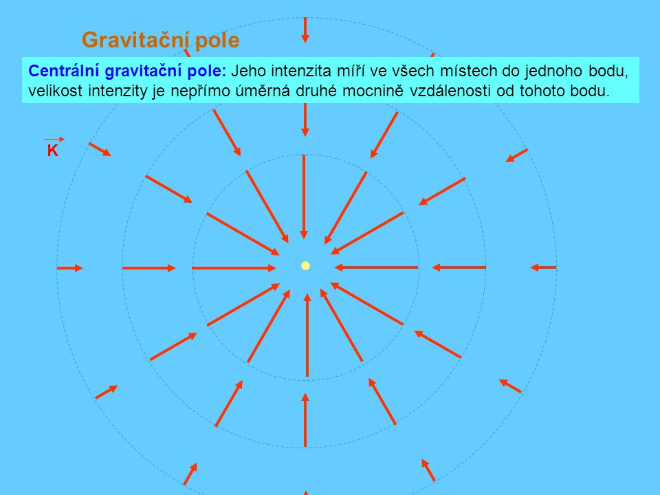 Gravitační pole K Centrální gravitační pole: Jeho intenzita míří ve všech místech do jednoho bodu, velikost intenzity je nepřímo úměrná druhé mocnině vzdálenosti od tohoto bodu.