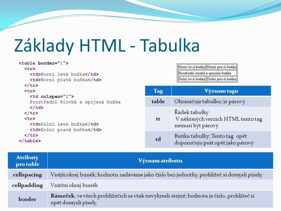Základy HTML - Tabulka TagVýznam tagu tableOhraničuje tabulku; je párový. tr Řádek tabulky V některých verzích HTML tento tag nemusí být párový td Buň
