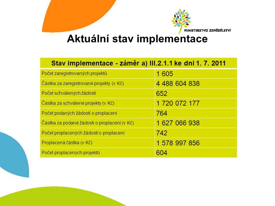 Aktuální stav implementace Stav implementace - záměr a) III.2.1.1 ke dni 1.