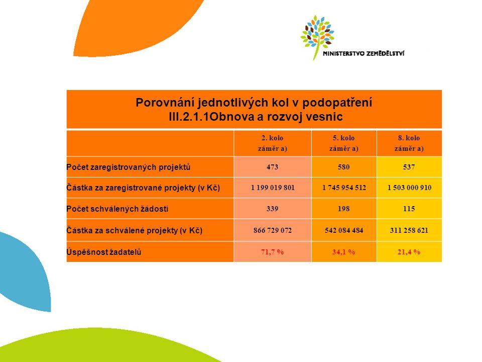 Porovnání jednotlivých kol v podopatření III.2.1.1Obnova a rozvoj vesnic 2.