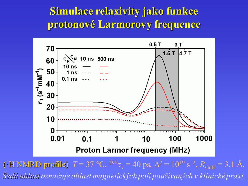 ( 1 H NMRD profile) ( 1 H NMRD profile) T = 37  C, 298  v = 40 ps,  2 = 10 19 s  2, R GdH = 3.1 Å. Šedá oblast Šedá oblast označuje oblast magneti