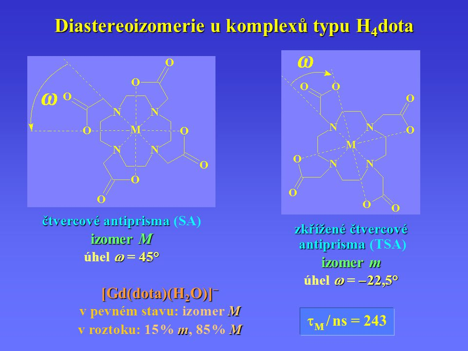 Diastereoizomerie u komplexů typu H 4 dota čtvercové antiprisma čtvercové antiprisma (SA) izomer M  45° úhel  = 45° zkřížené čtvercové antiprisma zk
