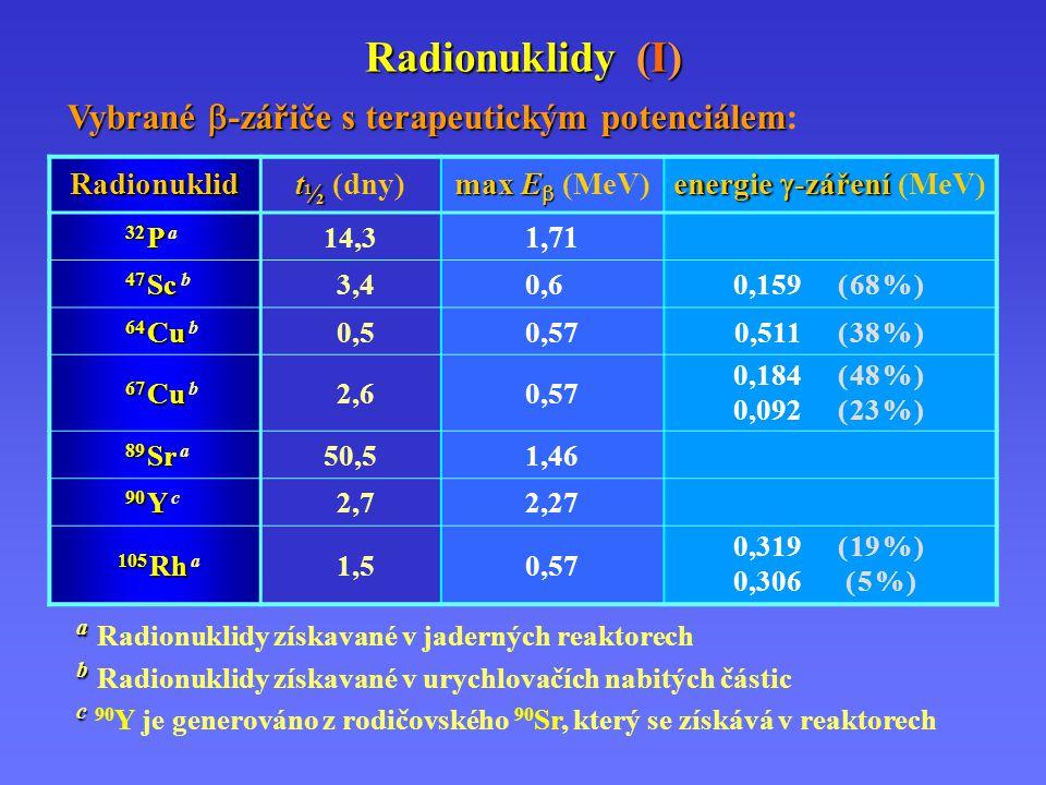 Radionuklidy (I) Radionuklid t ½ t ½ (dny) max E  max E  (MeV) energie  -záření energie  -záření (MeV) 32 P 32 P a 14,3 1,71 47 Sc 47 Sc b 3,40,60