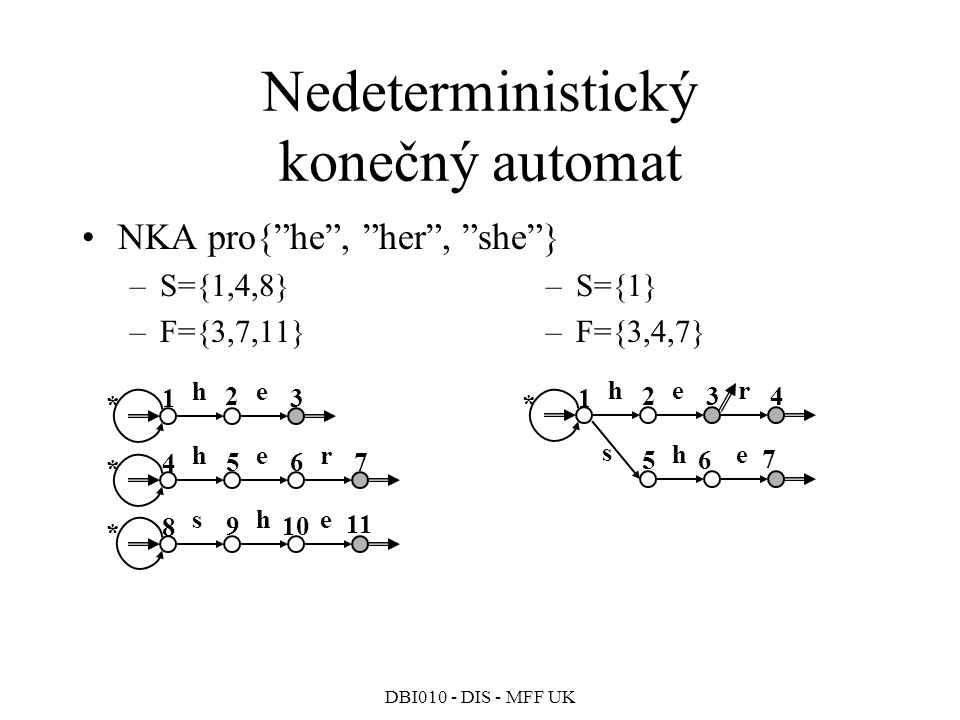 DBI010 - DIS - MFF UK Nedeterministický konečný automat NKA pro{ he , her , she } –S={1,4,8} –F={3,7,11} –S={1} –F={3,4,7} he her she 1 2 3 4 567 8 910 11 * * * her he 1 234 56 7 * s