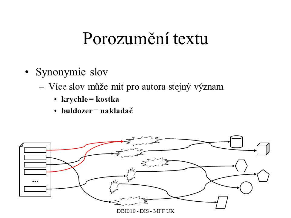 DBI010 - DIS - MFF UK Porozumění textu Synonymie slov –Více slov může mít pro autora stejný význam krychle = kostka buldozer = nakladač...