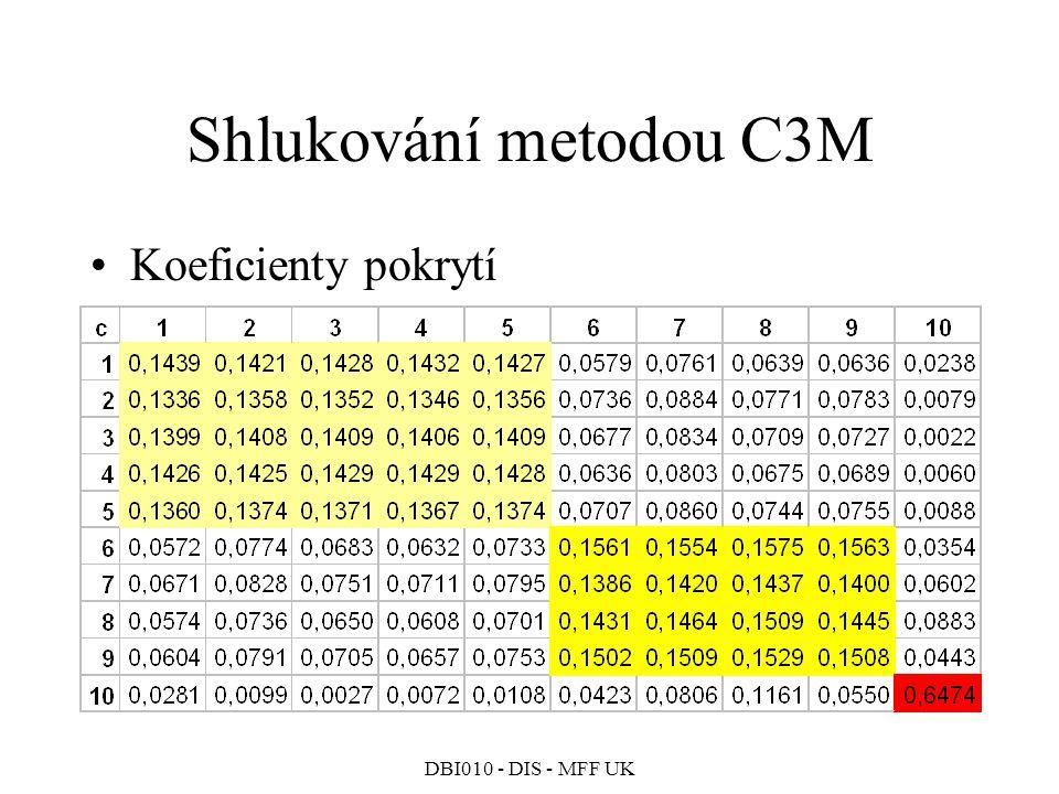 Shlukování metodou C3M Koeficienty pokrytí
