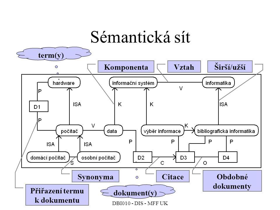 DBI010 - DIS - MFF UK Sémantická sít dokument(y) term(y) Obdobné dokumenty Citace VztahKomponentaŠirší/užší Synonyma Přiřazení termu k dokumentu