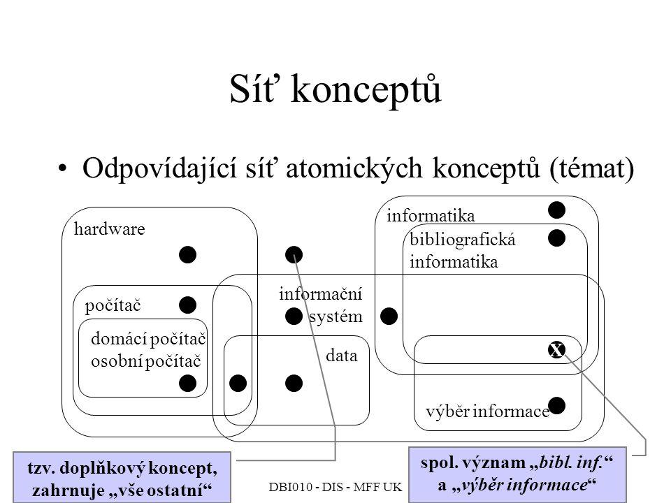 DBI010 - DIS - MFF UK Síť konceptů Odpovídající síť atomických konceptů (témat) X hardware počítač domácí počítač osobní počítač data informační systém informatika bibliografická informatika výběr informace tzv.
