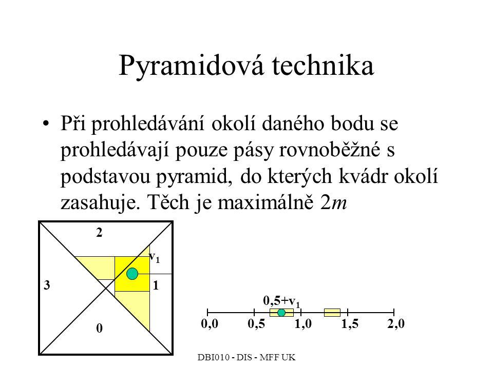 DBI010 - DIS - MFF UK Pyramidová technika Při prohledávání okolí daného bodu se prohledávají pouze pásy rovnoběžné s podstavou pyramid, do kterých kvádr okolí zasahuje.