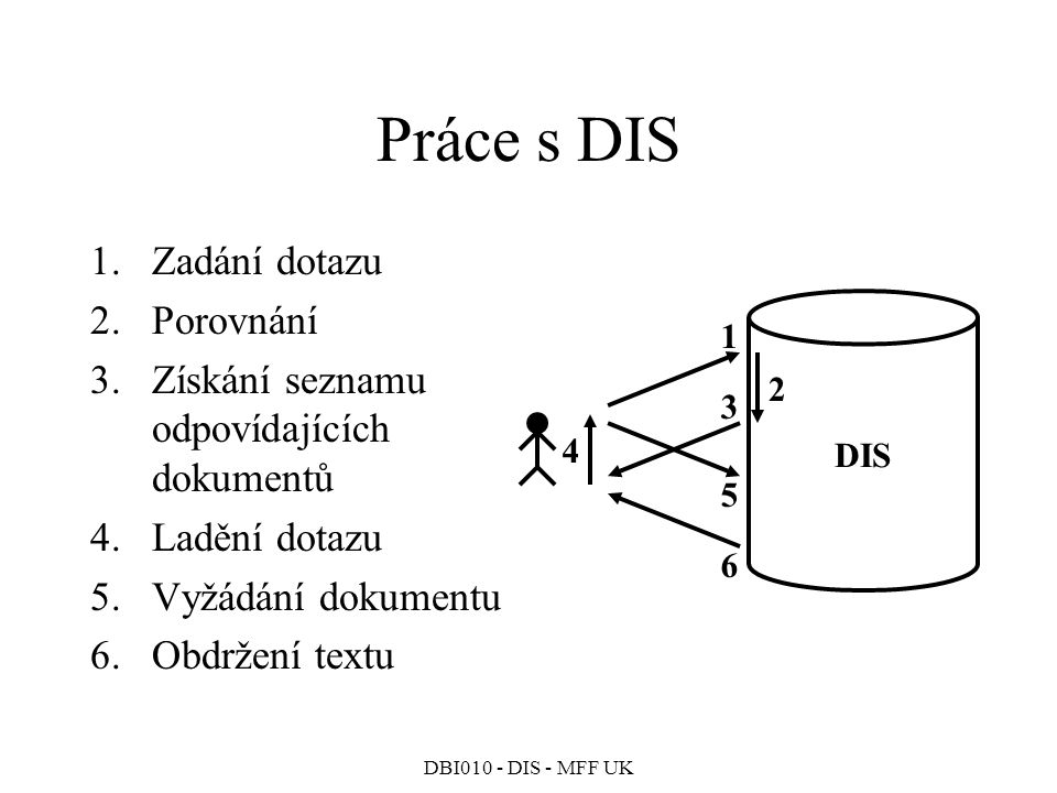 DBI010 - DIS - MFF UK Práce s DIS 1.Zadání dotazu 2.Porovnání 3.Získání seznamu odpovídajících dokumentů 4.Ladění dotazu 5.Vyžádání dokumentu 6.Obdržení textu DIS 1 3 5 6 2 4