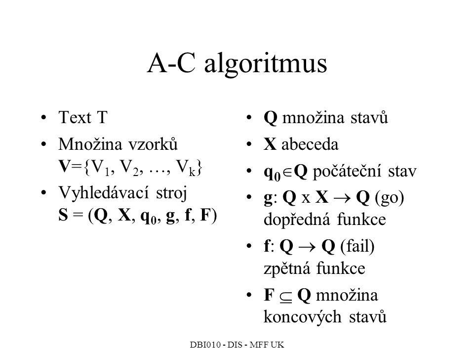 DBI010 - DIS - MFF UK A-C algoritmus Text T Množina vzorků V={V 1, V 2, …, V k } Vyhledávací stroj S = (Q, X, q 0, g, f, F) Q množina stavů X abeceda q 0  Q počáteční stav g: Q x X  Q (go) dopředná funkce f: Q  Q (fail) zpětná funkce F  Q množina koncových stavů