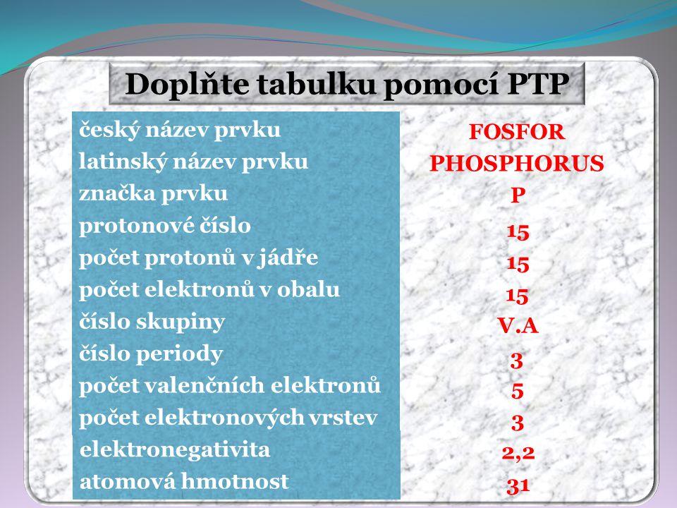 Doplňte tabulku pomocí PTP FOSFOR PHOSPHORUS P 15 V.A 3 5 3 31 2,2 český název prvku latinský název prvku značka prvku protonové číslo počet protonů v jádře počet elektronů v obalu číslo skupiny číslo periody počet valenčních elektronů počet elektronových vrstev elektronegativita atomová hmotnost