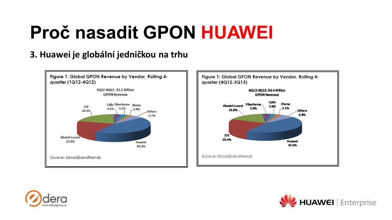 Proč nasadit GPON HUAWEI 3. Huawei je globální jedničkou na trhu