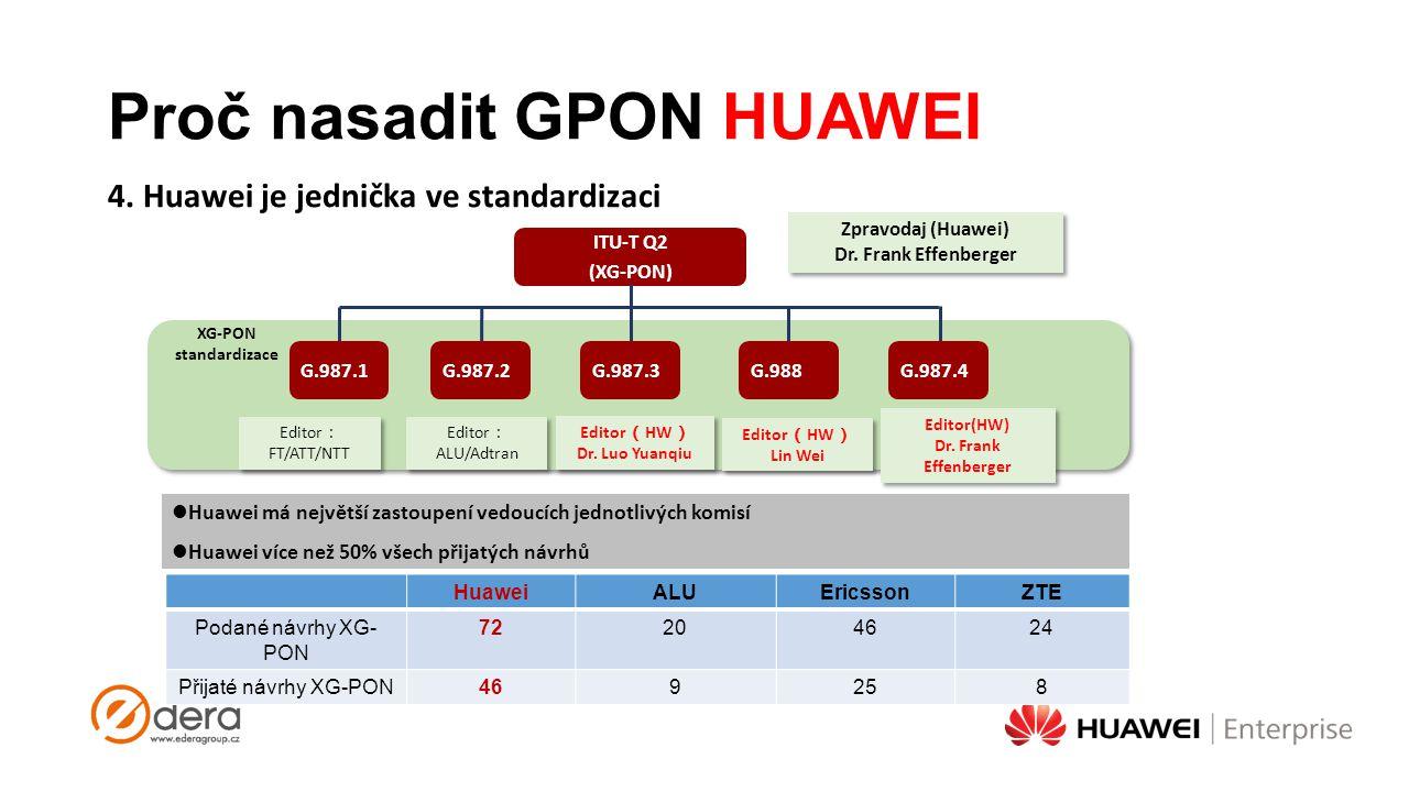 Proč nasadit GPON HUAWEI 4. Huawei je jednička ve standardizaci ITU-T Q2 (XG-PON) G.987.1G.987.2G.987.3G.988G.987.4 Zpravodaj (Huawei) Dr. Frank Effen
