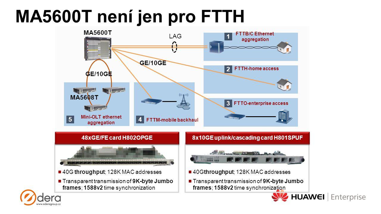 FTTB/C Ethernet aggregation 1 Mini-OLT ethernet aggregation 5 FTTH-home access 2 FTTM-mobile backhaul 4 FTTO-enterprise access 3 LAG MA5608T MA5600T G