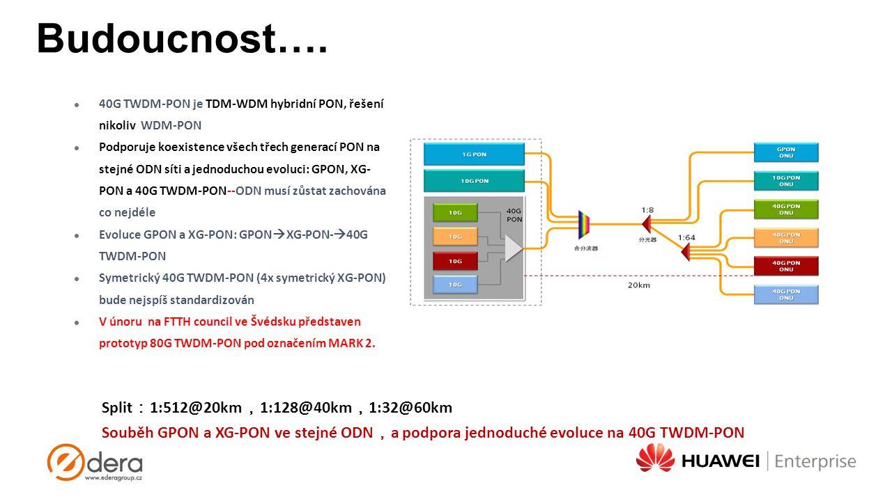 Budoucnost…. Split : 1:512@20km , 1:128@40km , 1:32@60km Souběh GPON a XG-PON ve stejné ODN , a podpora jednoduché evoluce na 40G TWDM-PON 40G TWDM-PO