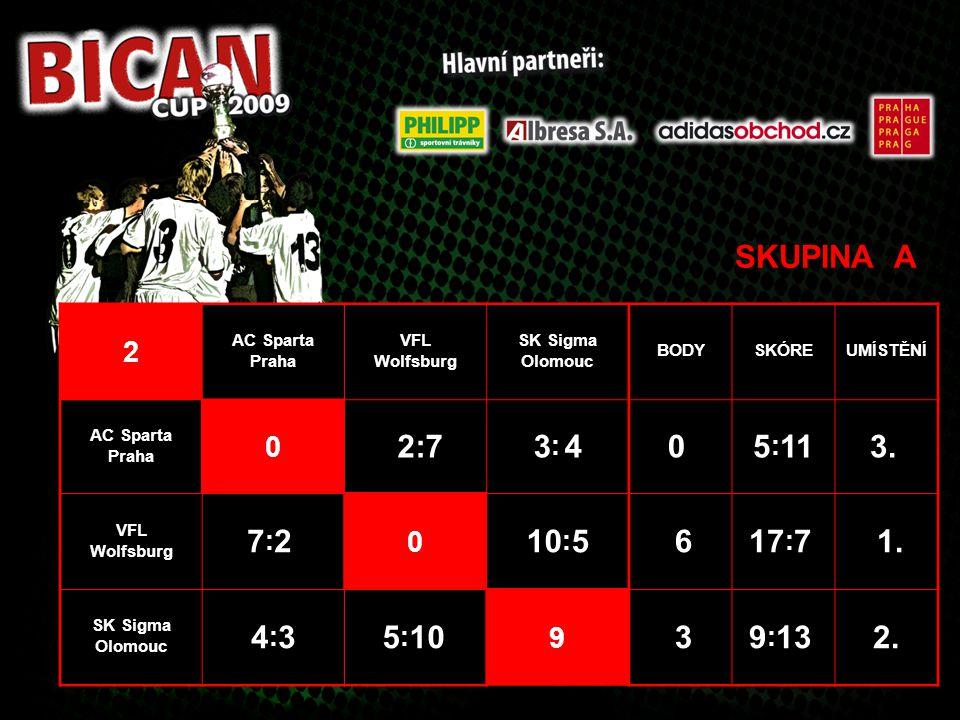 SKUPINA A 2 AC Sparta Praha VFL Wolfsburg SK Sigma Olomouc BODYSKÓREUMÍSTĚNÍ AC Sparta Praha 0 2:73: 43: 40 5 : 113. VFL Wolfsburg 7:2 7:2 0 10 : 5 61