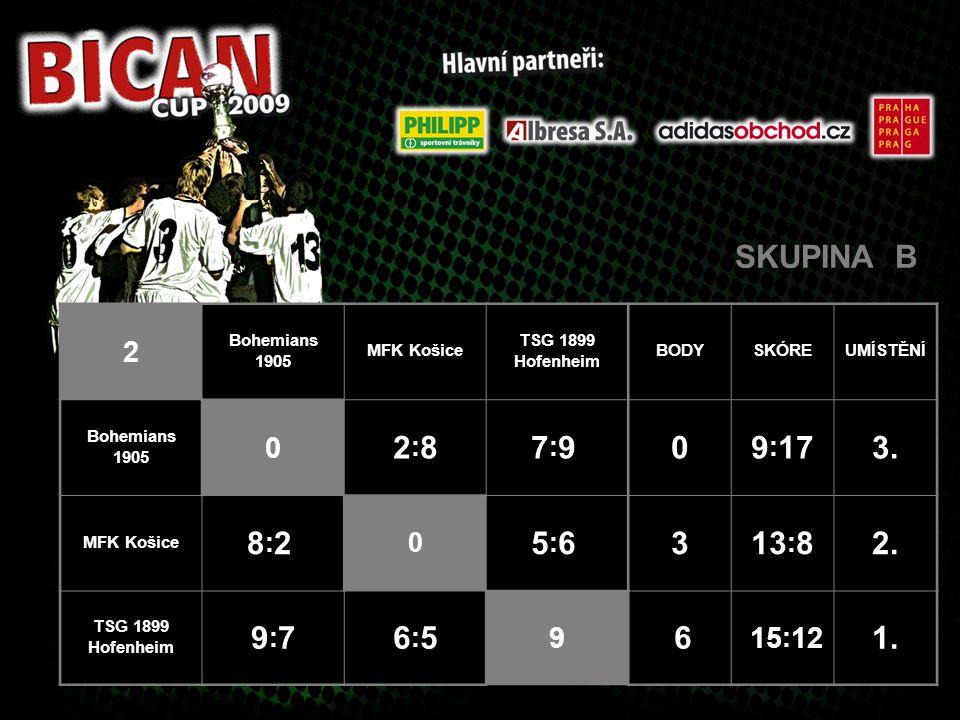 SKUPINA C 2 SK Slavia Praha FC Nitra FK Austria Wien BODYSKÓREUMÍSTĚNÍ SK Slavia Praha 0 5:25:2 8:2 8:2613 : 41.