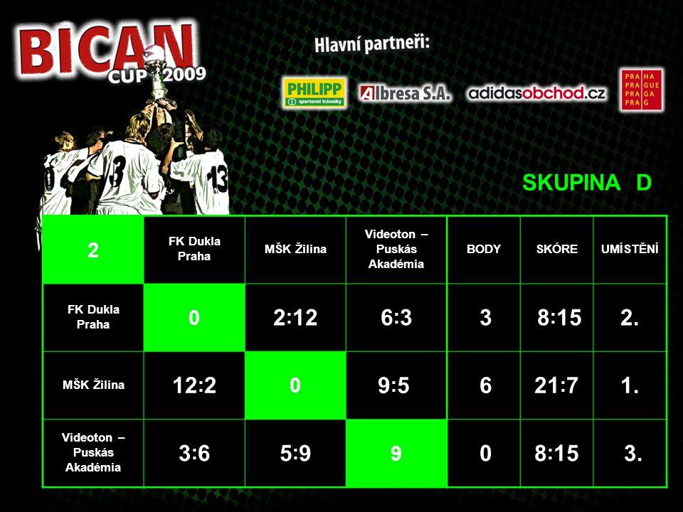 SKUPINA D 2 FK Dukla Praha MŠK Žilina Videoton – Puskás Akadémia BODYSKÓREUMÍSTĚNÍ FK Dukla Praha 0 2 : 126:36:3 3 8 : 152. MŠK Žilina 12 : 2 0 9:5 9: