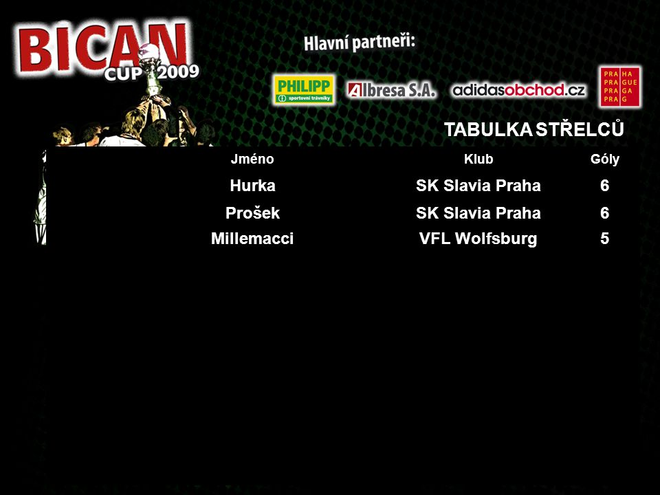 TABULKA STŘELCŮ JménoKlubGóly HurkaSK Slavia Praha6 ProšekSK Slavia Praha6 MillemacciVFL Wolfsburg5