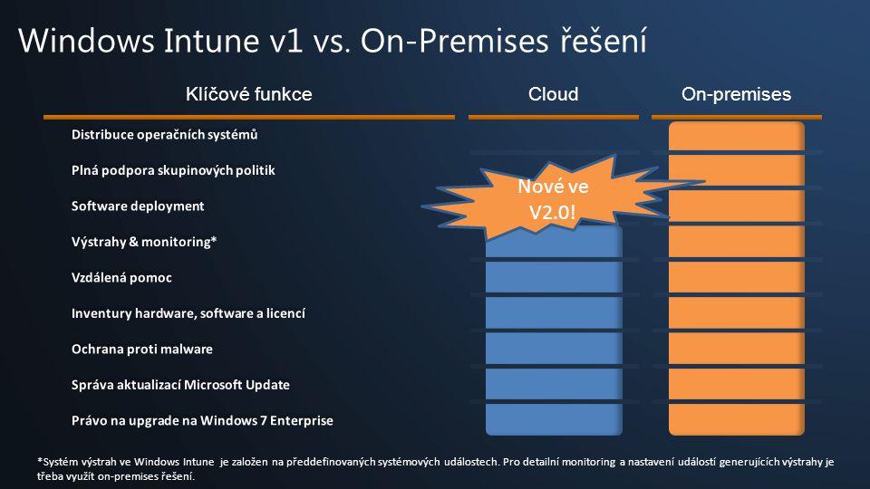 CloudOn-premises Právo na upgrade na Windows 7 Enterprise Správa aktualizací Microsoft Update Ochrana proti malware Inventury hardware, software a licencí Vzdálená pomoc Software deployment Plná podpora skupinových politik Distribuce operačních systémů Výstrahy & monitoring* Klíčové funkce *Systém výstrah ve Windows Intune je založen na předdefinovaných systémových událostech.