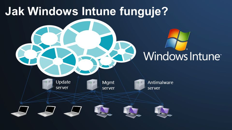 Jak Windows Intune funguje Update server Mgmt server Antimalware server