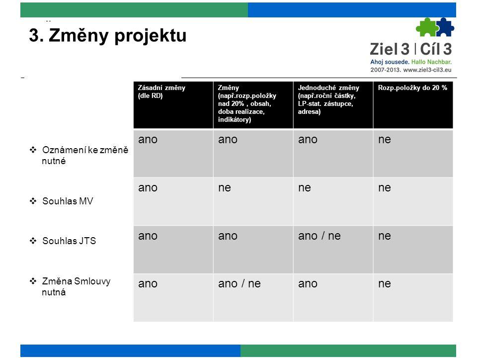3. Änderungen im Projekt Zásadní změny (dle RD) Změny (např.rozp.položky nad 20%, obsah, doba realizace, indikátory) Jednoduché změny (např.roční část