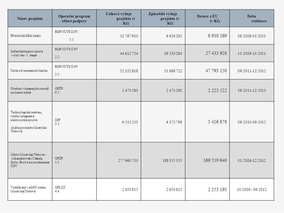 Název projektu Operační program oblast podpory Celkové výdaje projektu (v Kč) Způsobilé výdaje projektu (v Kč) Dotace z EU (v Kč) Doba realizace Hřebečské důlní stezky ROP NUTS II SV 3.1 11 767 910 9 656 265 8 930 269 08/2009-01/2011 Infrastruktura pro sport a volný čas - 1.etapa ROP NUTS II SV 2.2 44 812 754 39 530 284 27 433 928 11/2009-11/2011 Cesta od renesance k baroku ROP NUTS II SV 3.1 52 352 818 51 668 722 47 793 150 09/2011-12/2012 Ošetření významných stromů na území města OPŽP 6.5 2 470 580 2 223 522 09/2011-12/2013 Technologické centrum, vnitřní integrace a elektronická spisová služba pro město Moravská Třebová IOP 2.1 6 515 255 6 372 798 5 416 878 09/2010-09/2012 Město Moravská Třebová – odkanalizování Udánek, Sušic, Boršova a modernizace ČOV OPŽP 1.1 277 960 703 188 355 155 169 519 640 01/2009-12/2012 Vzdělávání v eGON centru Moravská Třebová OPLZZ 4.4 2 650 815 2 253 193 10/2009 - 09/2012