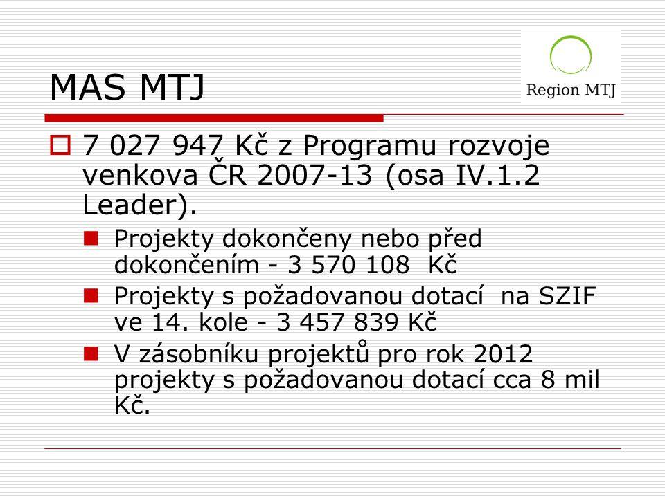 MAS MTJ  7 027 947 Kč z Programu rozvoje venkova ČR 2007-13 (osa IV.1.2 Leader).