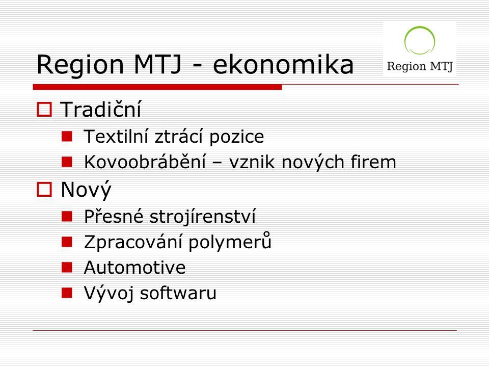 Region MTJ - ekonomika  Tradiční Textilní ztrácí pozice Kovoobrábění – vznik nových firem  Nový Přesné strojírenství Zpracování polymerů Automotive Vývoj softwaru