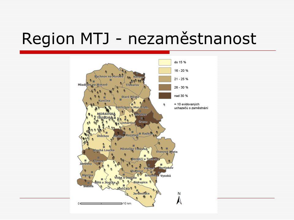 Region MTJ - nezaměstnanost