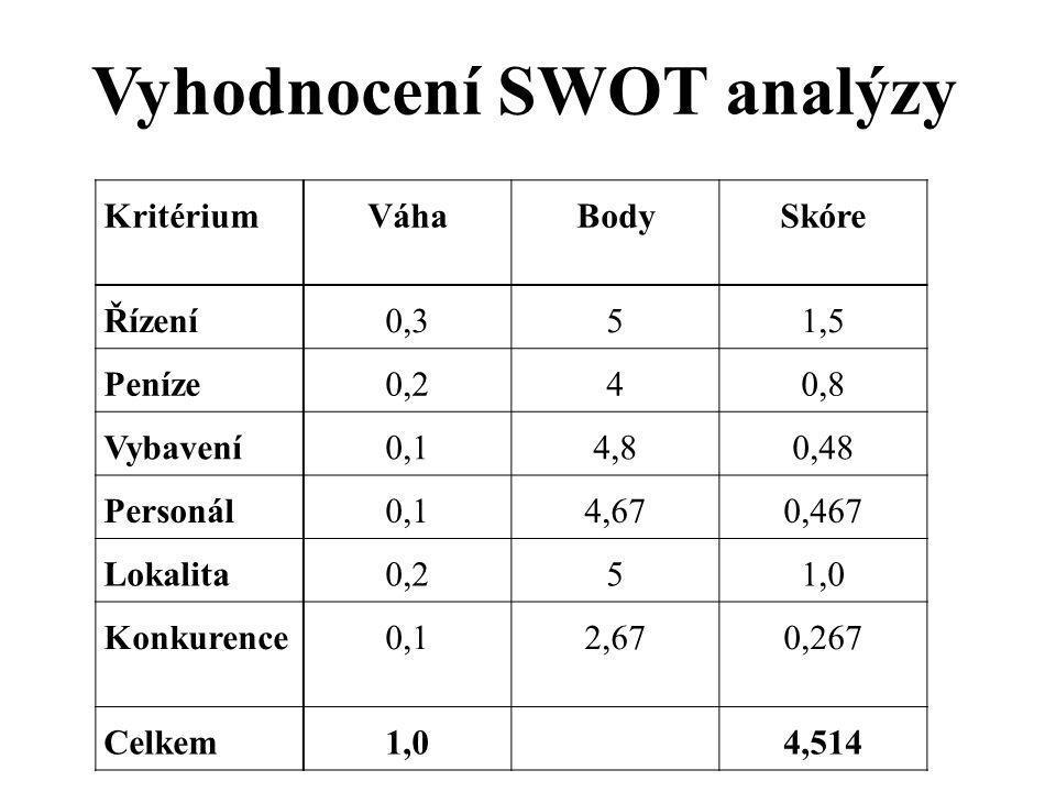 KritériumVáhaBodySkóre Řízení0,351,5 Peníze0,240,8 Vybavení0,14,80,48 Personál0,14,670,467 Lokalita0,251,0 Konkurence0,12,670,267 Celkem1,04,514 Vyhodnocení SWOT analýzy