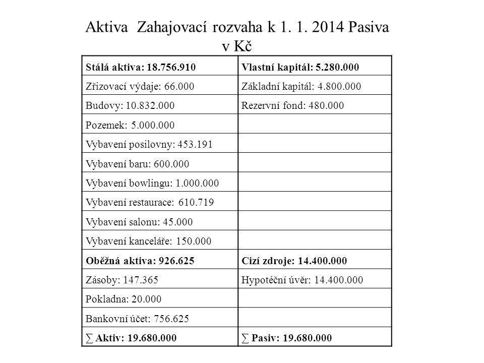 Stálá aktiva: 18.756.910Vlastní kapitál: 5.280.000 Zřizovací výdaje: 66.000Základní kapitál: 4.800.000 Budovy: 10.832.000Rezervní fond: 480.000 Pozeme