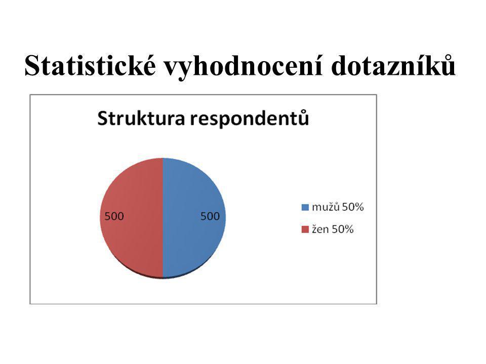 Statistické vyhodnocení dotazníků
