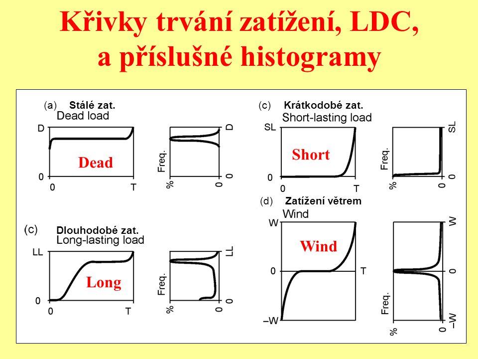 12 Co je to křivka trvání zatížení Load Duration Curve (LDC)? Historie zatížení Loading History 'Setříděná' historie 'Sorted' History LDC ŽIVOTNOST ČA