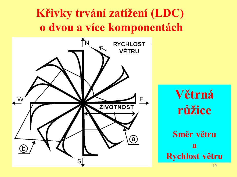 14 Analýza jedno komponentní kombinace účinků zatížení pomocí simulace Monte Carlo a programu ResCom One-component Load Effect Combination