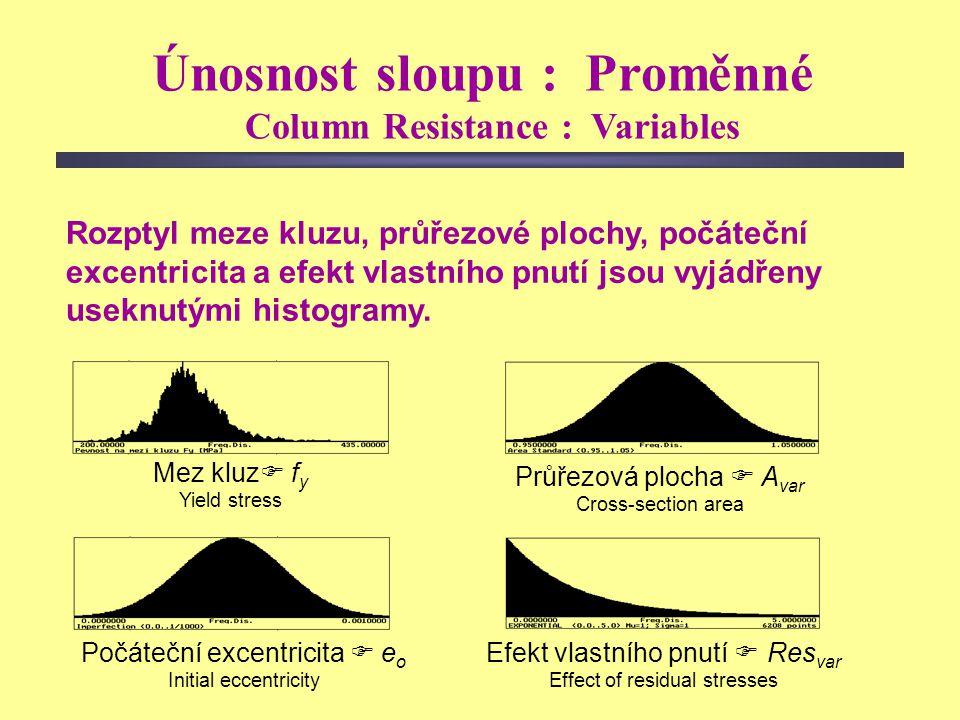 20 (kolaps) deformace  zatížení Referenční hodnota a)Mez kluzu Onset of yielding b)Tolerovatelná trvalá deformace Tolerable permanent deformation Ne-