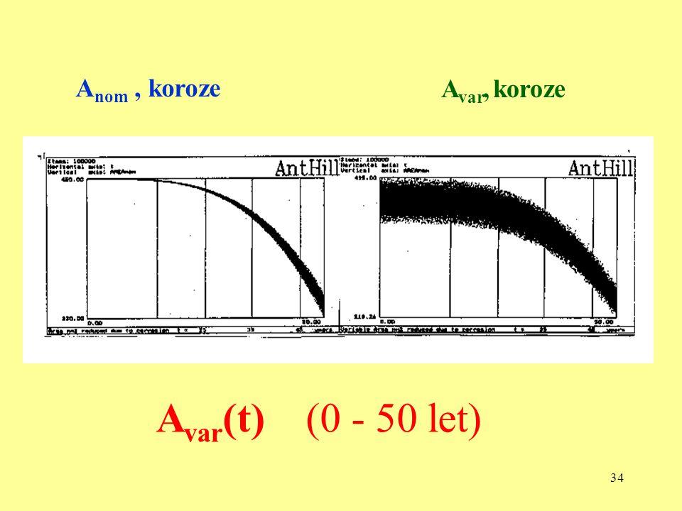 33 S(t) = kombinace účinků zatížení Load Effect Combination Historie zatížení (0 až 50 let) Load Effect History
