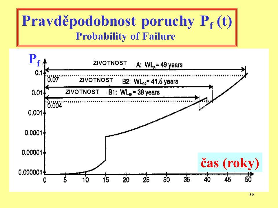 37 Pravděpodobnost poruchy P f Probability of Failure P f = 0,00023 P f = 0,00220 t = 25 let t = 40 let